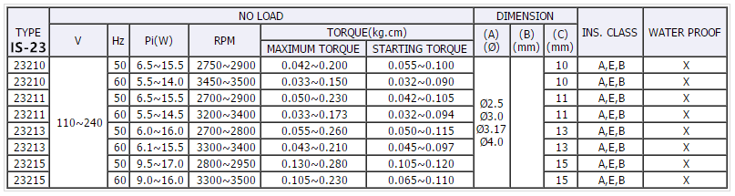 shaded pole motors IS-23 type specification